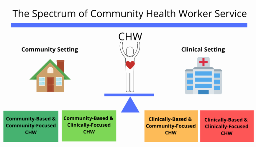 Spectrum of CHW Service - Community and Clinicl Setting